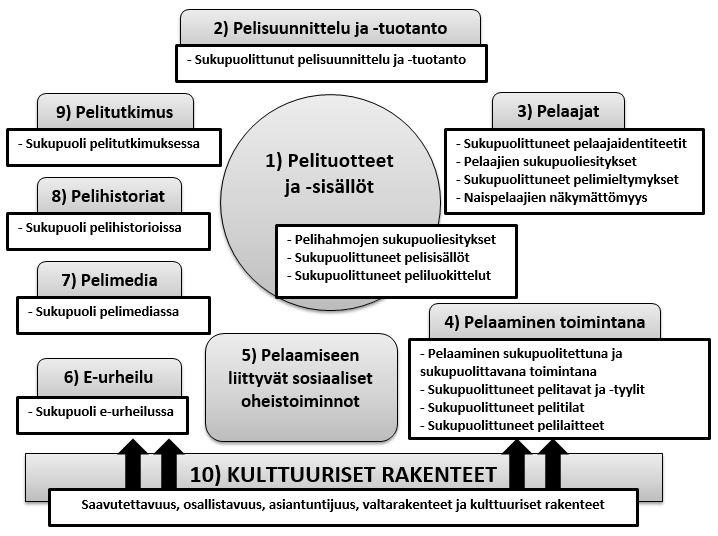 Kuvio 1: Sukupuolittuneen pelikulttuurin tutkimuskentän alustava malli.