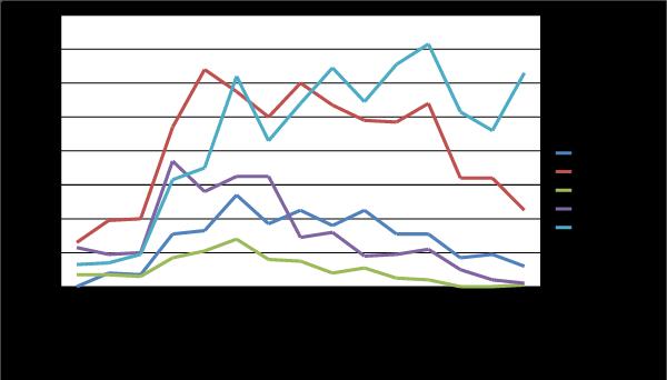 Kuvio 2. BITTIPörssi palstan käytettyjen laitteiden ja ohjelmistojen osto-, myynti- ja vaihtoilmoitusten määrä kertoo eri alustojen suosiosta MikroBitin lukijakunnassa. Lähde: MikroBitin numerot 1991–1995.