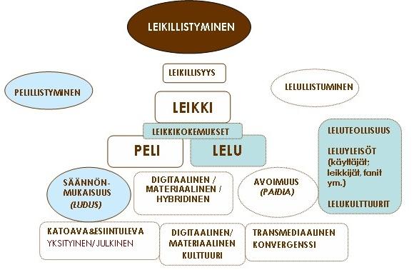 Kuvio 1. Lelumedian ulottuvuudet leikillistymiskehityksessä (Heljakka 2014).