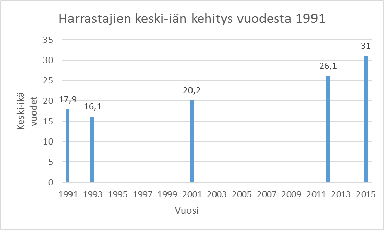 Kuva 1. Lauta- ja roolipeliharrastajien keski-iän kehitys (lähteet: Riimukiwi 1991; Magus 1993; 2001; Suuri roolipelaajakysely 2012; Hulkkonen 2016)