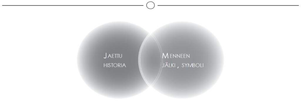 Kuvio 2. Monumentalisoiva identiteettityö on jaetun, eli kulttuuriperintöä käyttävän yhteisön jäsenten yhteiseksi ja yhdistäväksi koetun historiallisen tiedon käyttämistä menneisyyden jäljen tulkitsemiseen ja sen symbolimerkityksen perustelemiseen. (Sivula 2015, 66; Suominen & Sivula 2016.)