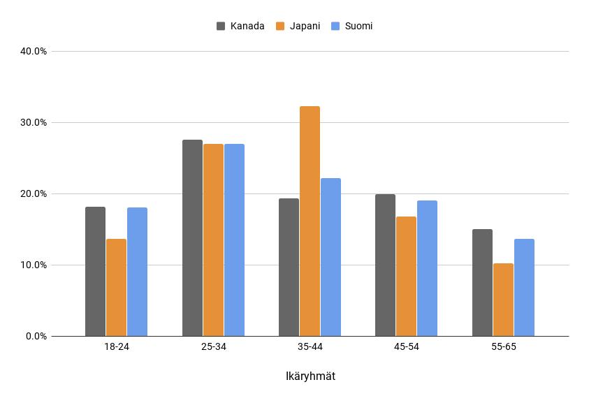 Kuva 1. Core-videopelaajien prosentuaalinen jakaantuminen ikäryhmiin Suomen, Japanin ja Kanadan aineistoissa.