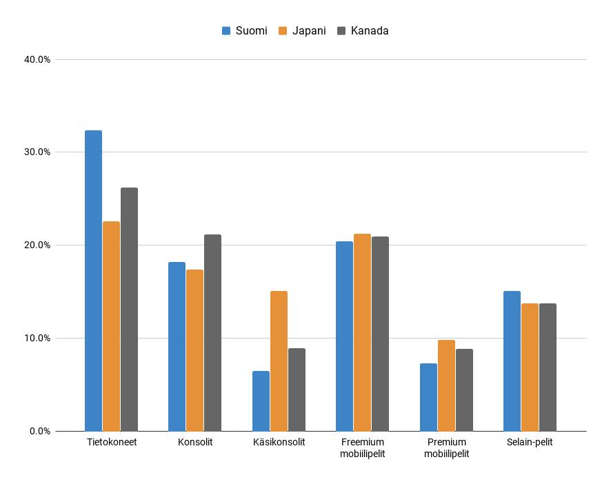Kuva 2. Core-videopelaajien ajankäytön jakaantuminen teknologioiden (alustojen) mukaan Suomessa, Japanissa ja Kanadassa.