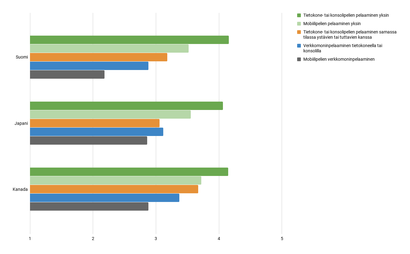 Kuva 4. Suomalaisten, japanilaisten ja kanadalaisten core-videopelaajien mielikuvat yksin- ja moninpelaamisen mieluisuudesta tietokone- ja konsoli- sekä mobiilialustoilla (1 = erittäin epämieluisaa, 5 = erittäin mieluisaa).